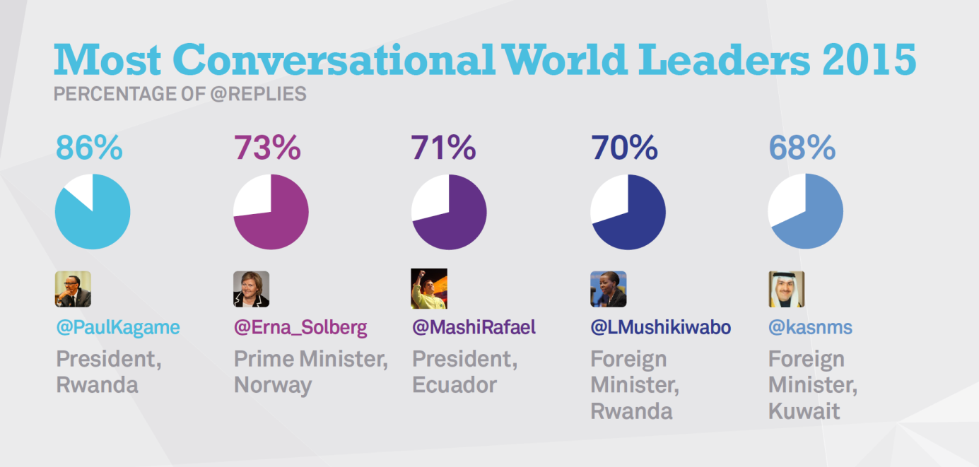 Most conversational - Twiplomacy 2015
