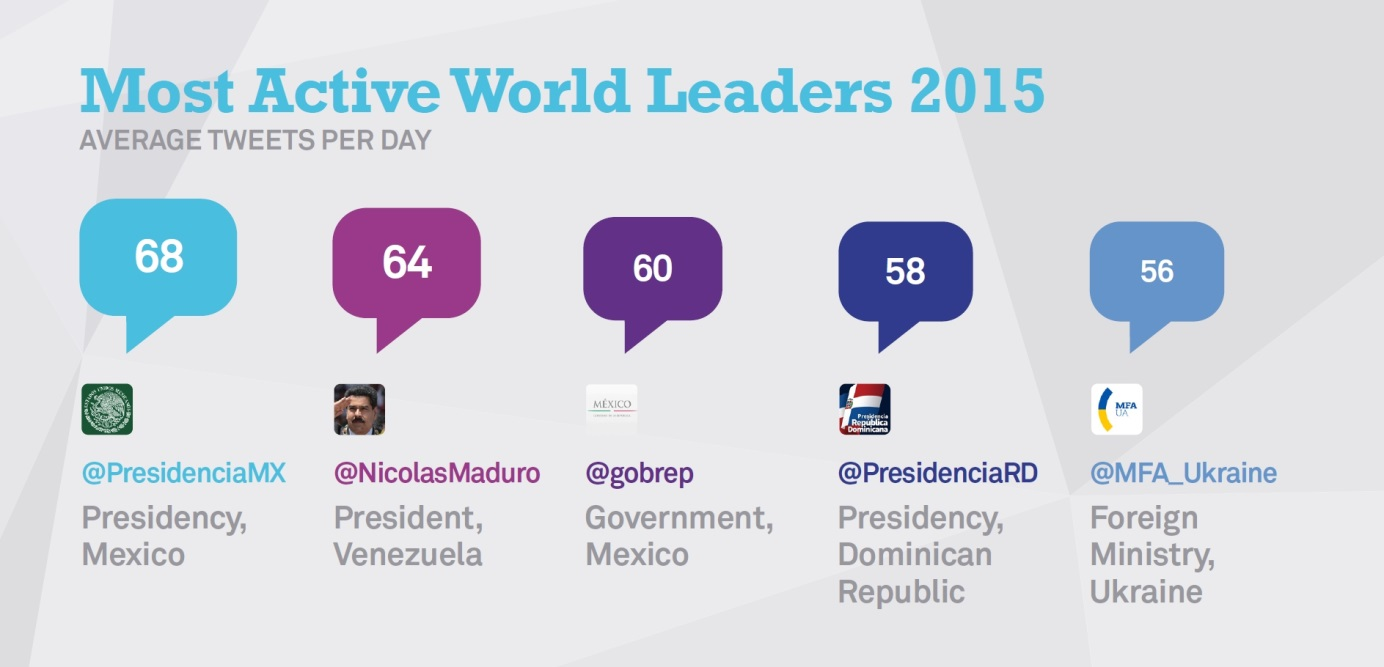 Most active - Twiplomacy 2015