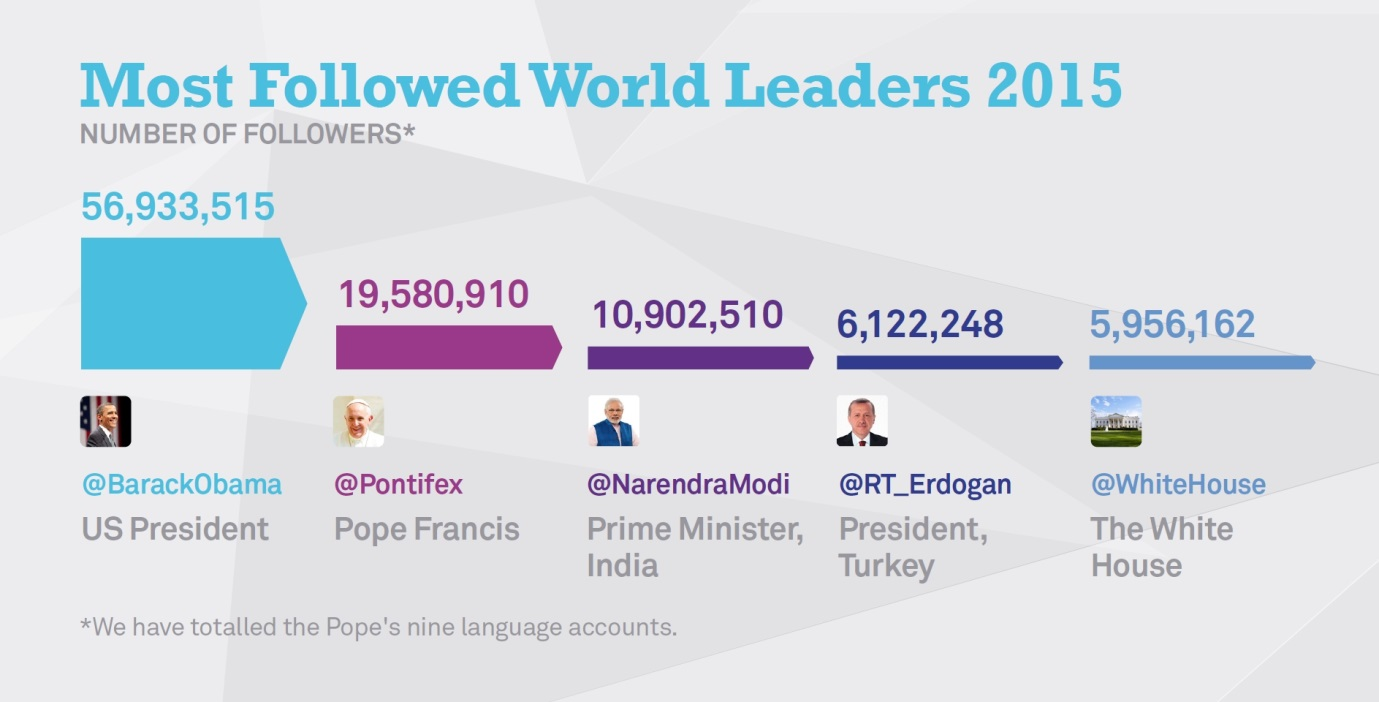 Most Followed - Twiplomacy 2015