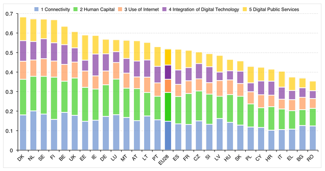 The Digital Economy & Society Index – how digital is Romania?